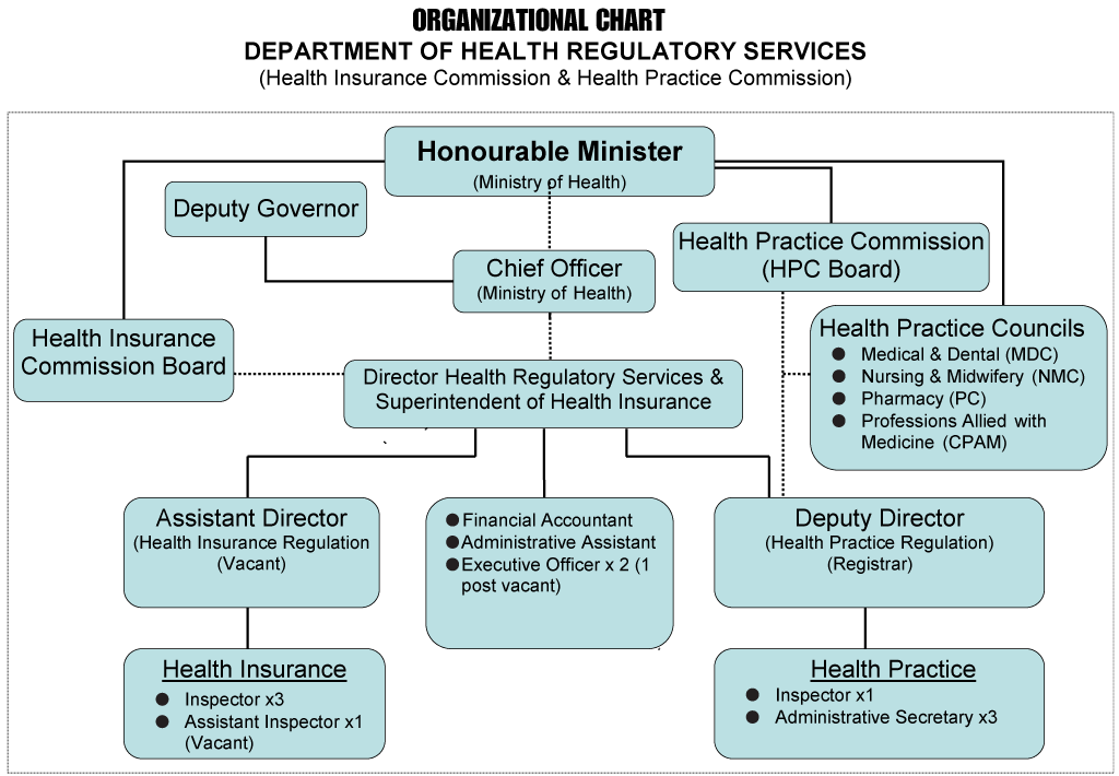 The Department of Health Regulatory Services Organizational Chart.